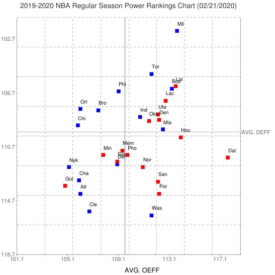 2019 2020 NBA Regular Season Power Rankings