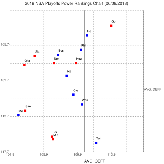 NBA Playoffs Power Rankings
