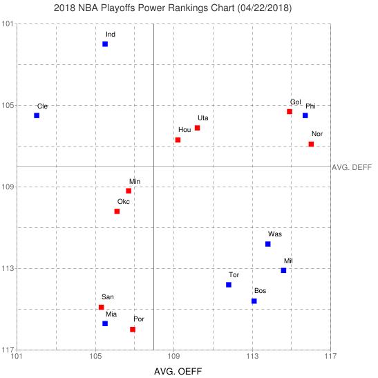 NBA Playoffs Power Rankings