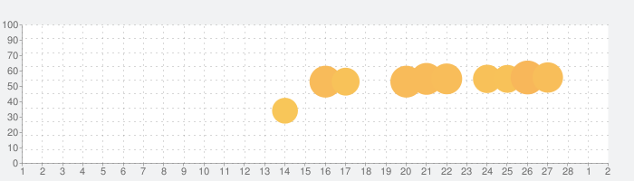 異世界商人生活!! -お店経営シミュレーションゲーム-の話題指数グラフ(3月2日(火))
