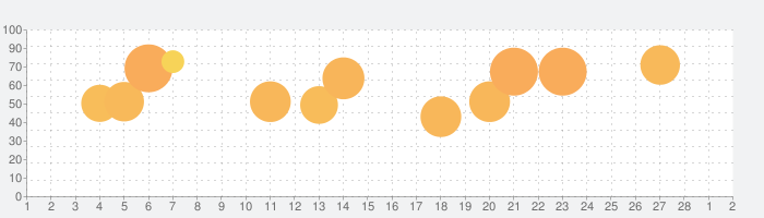 青鬼Xの話題指数グラフ(3月2日(火))