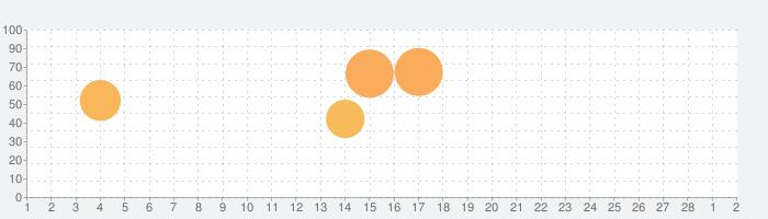 Rush Rally 2の話題指数グラフ(3月2日(火))