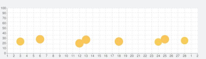 Construction Set - Toys Puzzleの話題指数グラフ(3月2日(火))