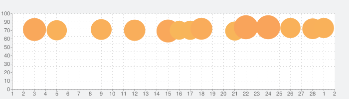 InShot - 動画編集&動画作成&動画加工の話題指数グラフ(3月2日(火))