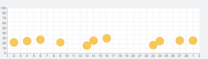 脱出ゲーム Log House 音楽隊のログハウスの話題指数グラフ(3月2日(火))