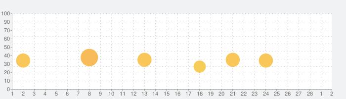 PopStar!-stars crushの話題指数グラフ(3月2日(火))