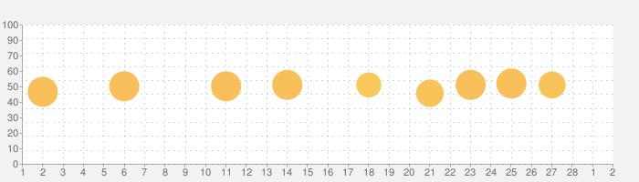 常用漢字筆順辞典の話題指数グラフ(3月2日(火))