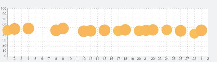 ソリティアクルーズ ソリティア カードゲームの話題指数グラフ(3月2日(火))