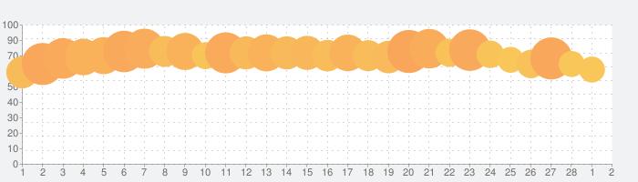 comicoの話題指数グラフ(3月2日(火))