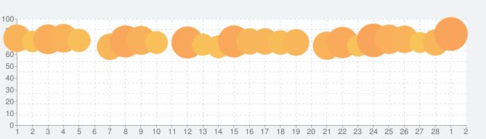 TimeTree [タイムツリー]の話題指数グラフ(3月2日(火))