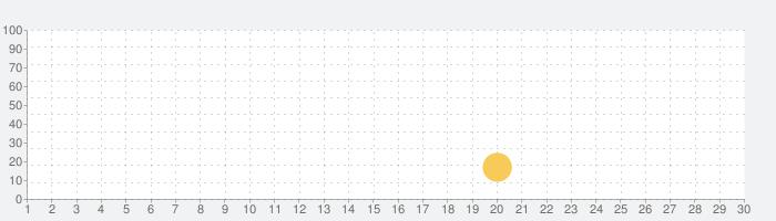 VEEMOの話題指数グラフ(7月30日(金))