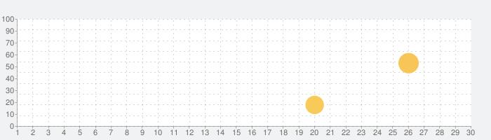 ビルダー PRO for Minecraft PEの話題指数グラフ(7月30日(金))