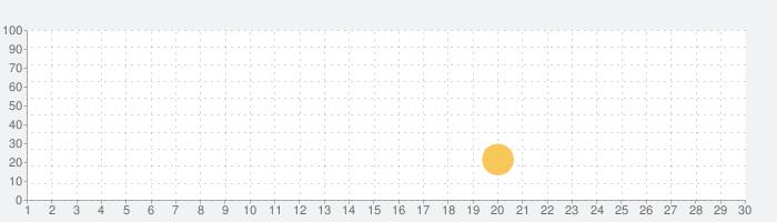 ナチュラル サウンドの話題指数グラフ(7月30日(金))