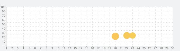 Slider Puzzle bp15n7の話題指数グラフ(7月30日(金))