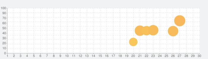 目がいい私!- 妄想爆発ミニ謎解けゲームの話題指数グラフ(7月30日(金))