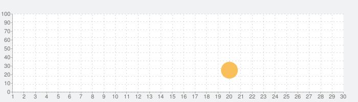 Millimeter Pro  - スクリーン定規の話題指数グラフ(7月30日(金))