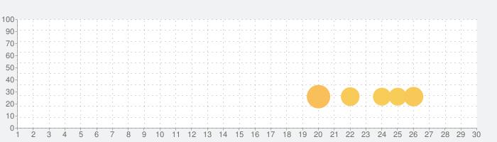 RSI X Supportの話題指数グラフ(7月30日(金))