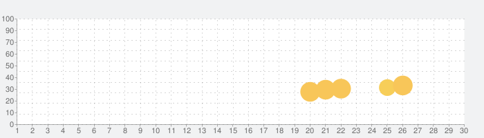 Match Fun Rushの話題指数グラフ(7月30日(金))