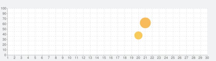 Yahoo!カーナビ -【無料ナビ】渋滞情報も地図も自動更新の話題指数グラフ(10月30日(金))