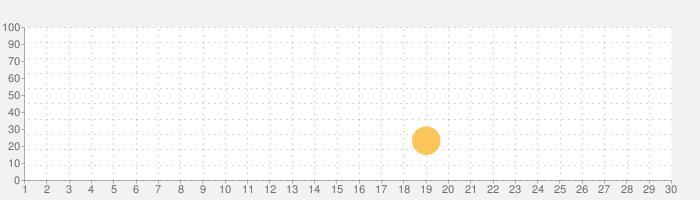 Pump It Up M: Beat Finger Stepの話題指数グラフ(3月30日(月))