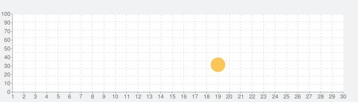 数字で塗り絵:無料塗り絵帳 (Color by Number)の話題指数グラフ(10月30日(金))