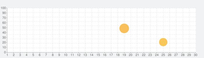 CameraーMの話題指数グラフ(3月30日(月))