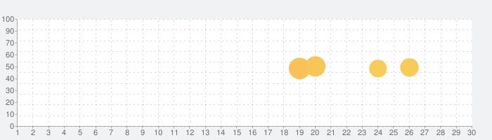 甲種危険物取扱者問題集 りすさんシリーズの話題指数グラフ(7月30日(金))
