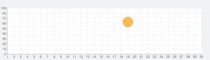 誰ガ為のアルケミストの話題指数グラフ(11月30日(月))