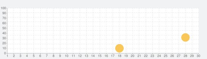 Dr. Pandaのアイスクリームトラック2の話題指数グラフ(9月30日(水))