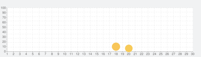 収集放置系RPG:鍛冶屋傭兵団の話題指数グラフ(9月30日(水))