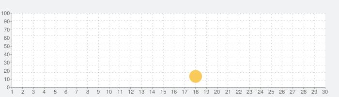 365日 スクワット|自宅で筋トレの話題指数グラフ(11月30日(月))