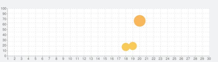 つくばアプリの話題指数グラフ(7月30日(金))