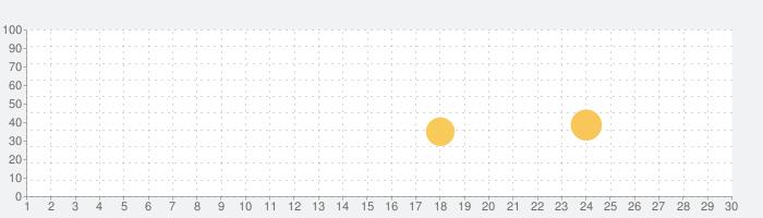 Avocation - Habit Tracker & Routine Plannerの話題指数グラフ(7月30日(金))