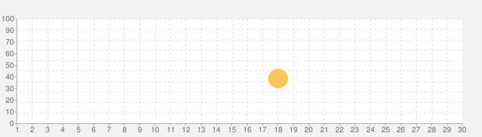 Opera Touch ウェブブラウザの話題指数グラフ(7月30日(金))