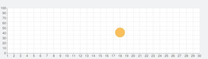 インターホン | Bluetooth AirPlayの話題指数グラフ(10月30日(金))