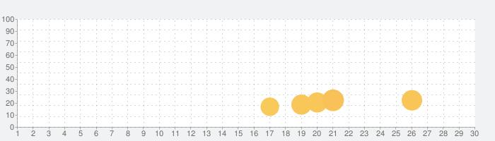 怪談実話非常に怖い話の話題指数グラフ(7月30日(金))