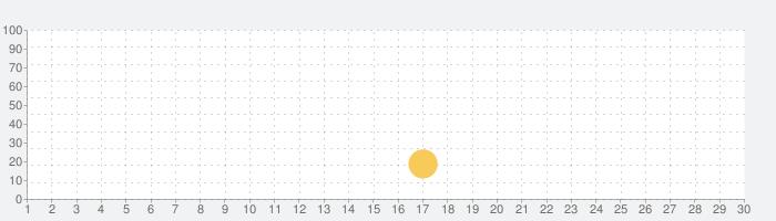 Lightning Browser Plus - Web Browserの話題指数グラフ(7月30日(金))