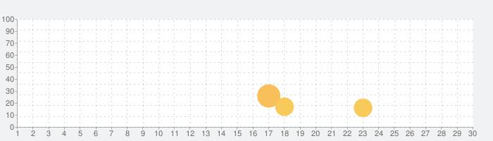 EuroMate: ヨーロッパ美女と見せ合うビデオ通話アプリの話題指数グラフ(7月30日(金))