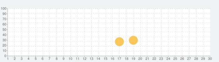 Desert Ridersの話題指数グラフ(10月30日(金))