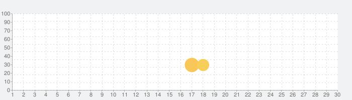 ダンジョン探索アクションRPG 迷宮伝説の話題指数グラフ(10月30日(金))