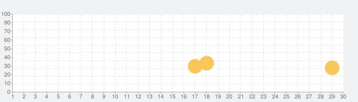 Raiden Legacyの話題指数グラフ(5月30日(土))