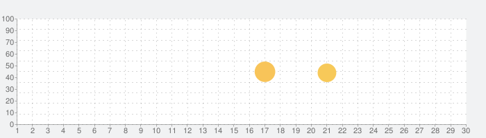 Drive P@ss通信サービスの話題指数グラフ(7月30日(金))
