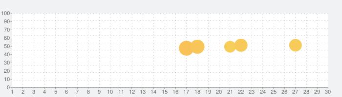 Calm - Meditate, Sleep, Relaxの話題指数グラフ(10月30日(金))