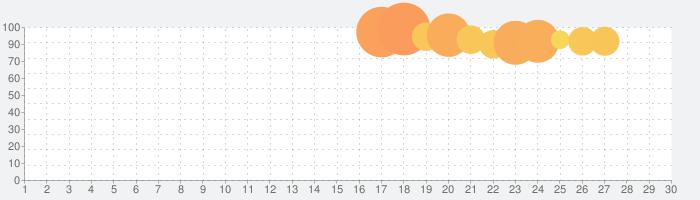 ラストオリジンの話題指数グラフ(5月30日(土))