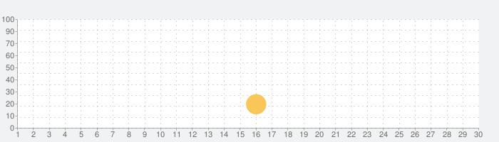 Wave2Cloud 家庭用防犯カメラ、オーディオモニターの話題指数グラフ(7月30日(金))