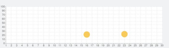 また河合くんが寝てます!-脱出ゲームの話題指数グラフ(7月30日(金))