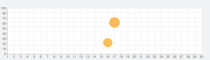 Fast Cleanerの話題指数グラフ(7月30日(金))