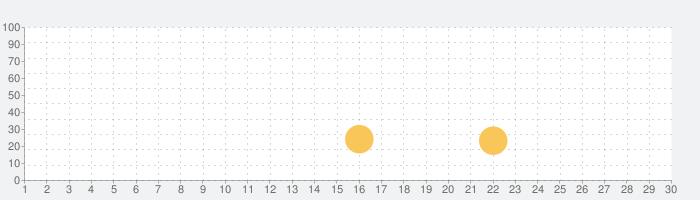 ボカロダマの話題指数グラフ(3月30日(月))