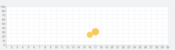 Dr. Panda郵便屋さんの話題指数グラフ(9月30日(水))