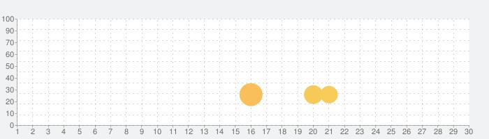 新幹線っぽい速度計の話題指数グラフ(7月30日(金))